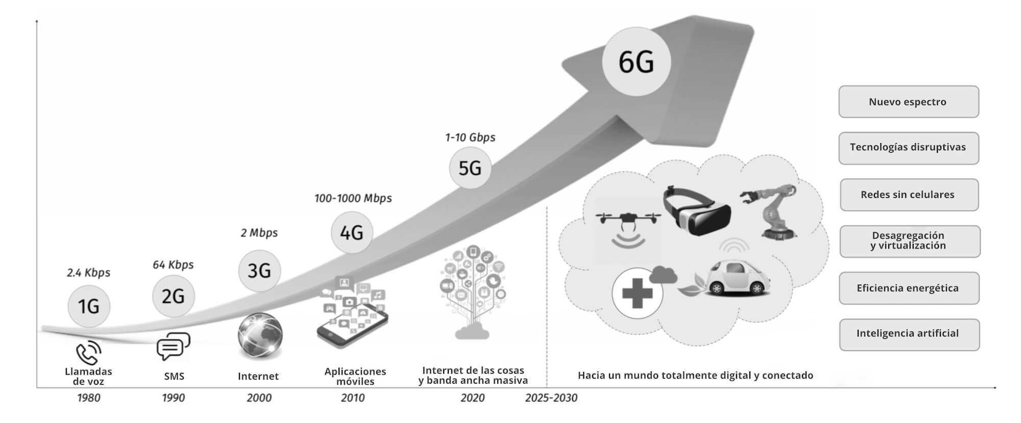 Evolución de la conectividad a internet desde el 1G hasta el 6G